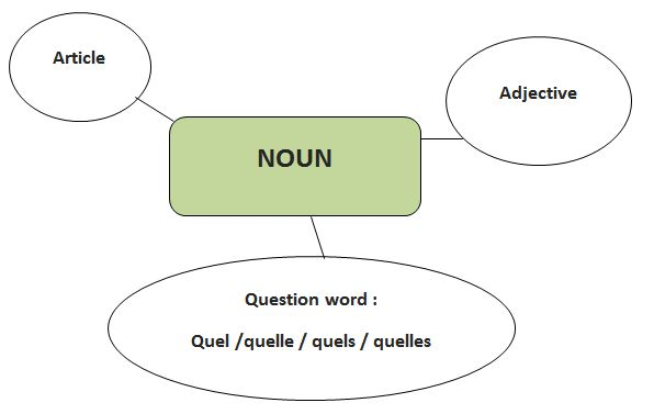 Introduction to French Grammar