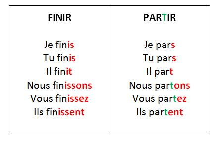 How to Conjugate French Verbs in -IR finir-partir
