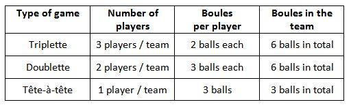 rules of petanque : teams